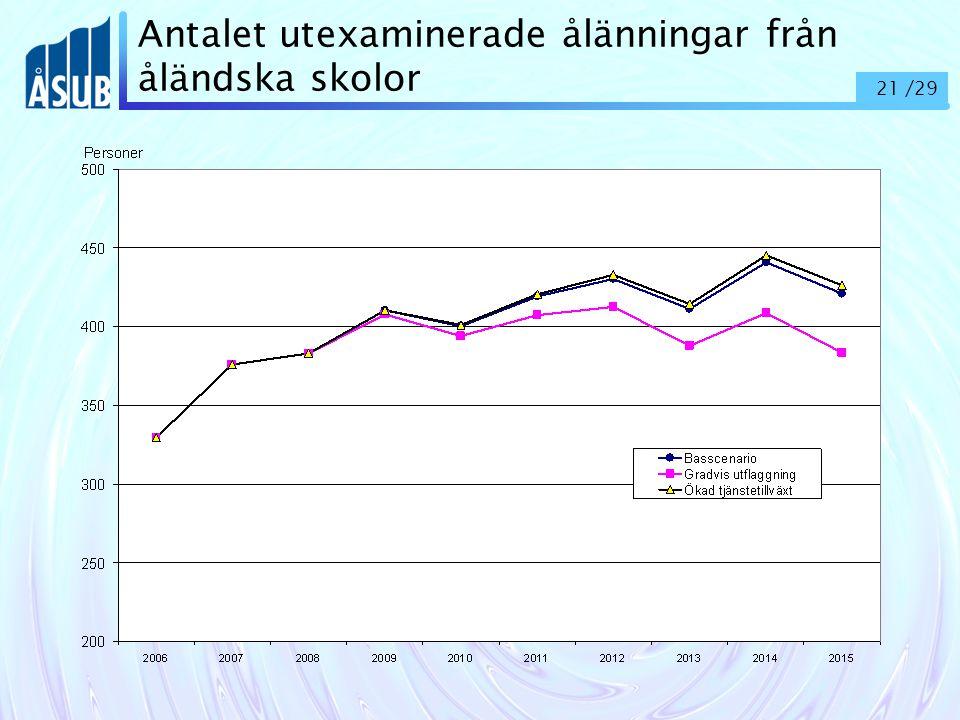 21 /29 Antalet utexaminerade ålänningar från åländska skolor