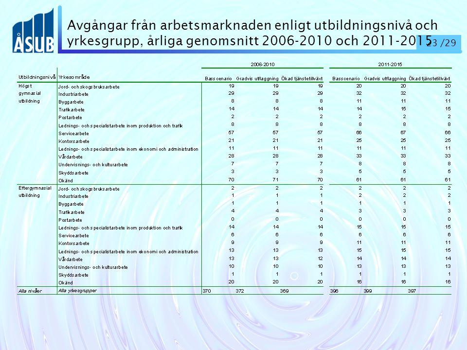 23 /29 Avgångar från arbetsmarknaden enligt utbildningsnivå och yrkesgrupp, årliga genomsnitt 2006-2010 och 2011-2015