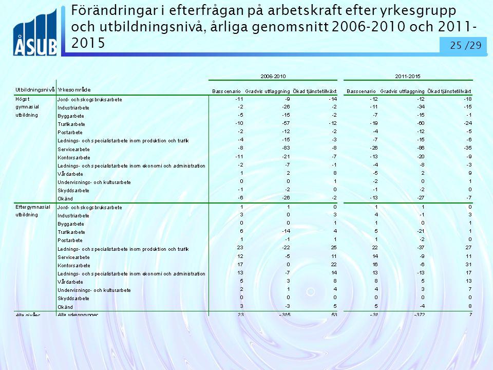 25 /29 Förändringar i efterfrågan på arbetskraft efter yrkesgrupp och utbildningsnivå, årliga genomsnitt 2006-2010 och 2011- 2015