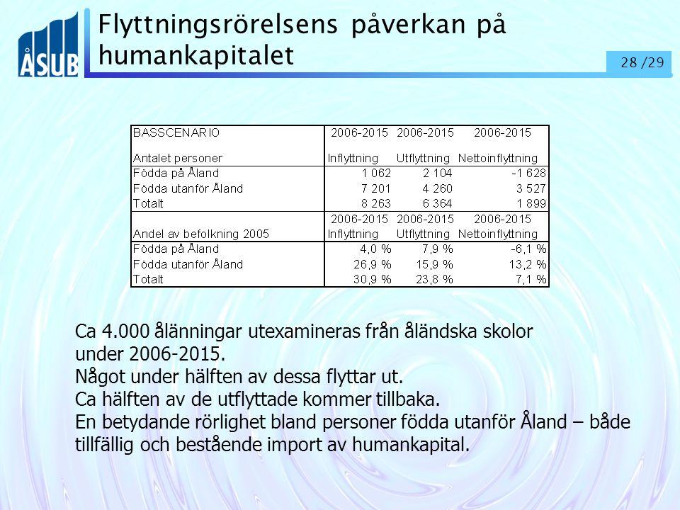 28 /29 Flyttningsrörelsens påverkan på humankapitalet Ca 4.000 ålänningar utexamineras från åländska skolor under 2006-2015.