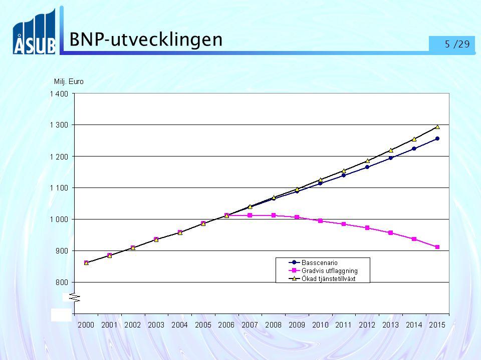 26 /29 Behovet av nyrekrytering (antal personer), efter utbildningsnivå och –område, årliga genomsnitt 2006-2010 och 2011-2015