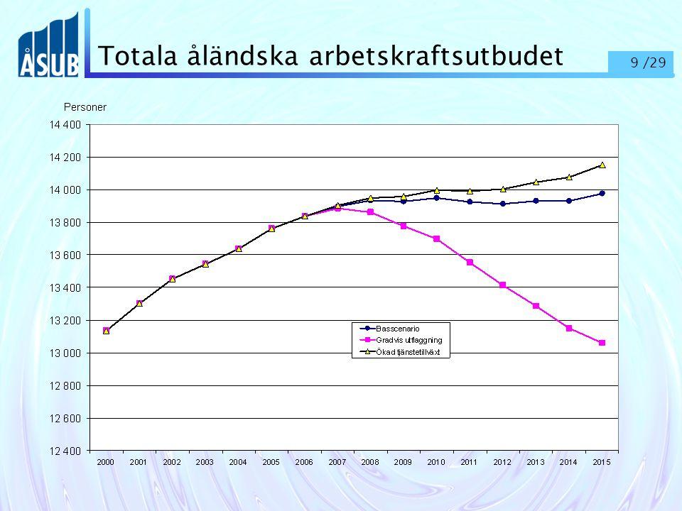 9 /29 Totala åländska arbetskraftsutbudet