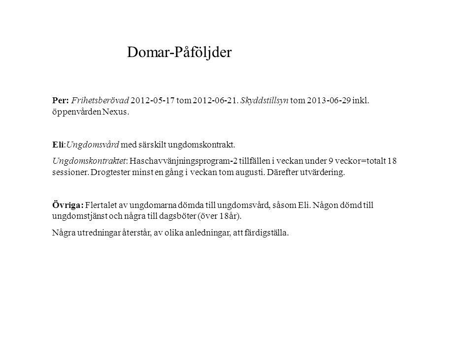 Domar-Påföljder Per: Frihetsberövad 2012-05-17 tom 2012-06-21.