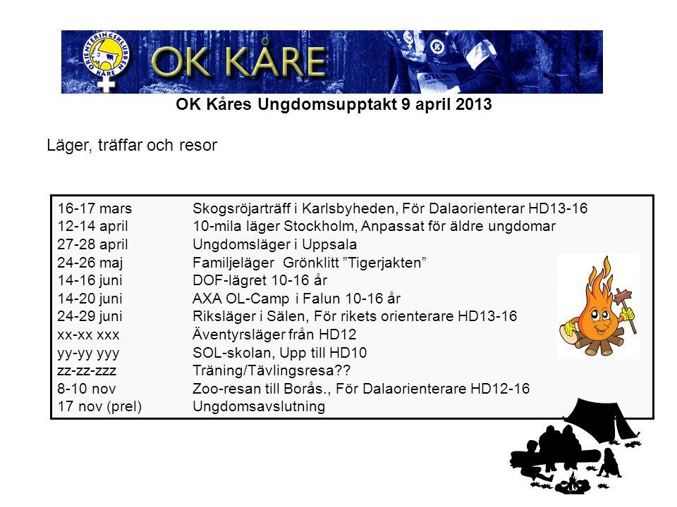 OK Kåres Ungdomsupptakt 9 april 2013 16-17 marsSkogsröjarträff i Karlsbyheden, För Dalaorienterar HD13-16 12-14 april10-mila läger Stockholm, Anpassat för äldre ungdomar 27-28 aprilUngdomsläger i Uppsala 24-26 majFamiljeläger Grönklitt Tigerjakten 14-16 juniDOF-lägret 10-16 år 14-20 juniAXA OL-Camp i Falun 10-16 år 24-29 juniRiksläger i Sälen, För rikets orienterare HD13-16 xx-xx xxxÄventyrsläger från HD12 yy-yy yyySOL-skolan, Upp till HD10 zz-zz-zzzTräning/Tävlingsresa .