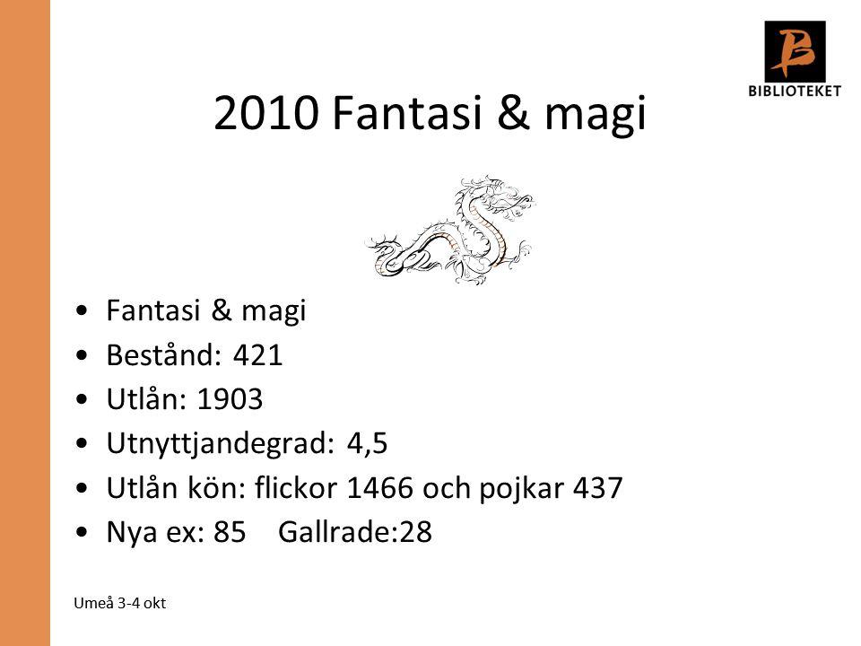 Umeå 3-4 okt 2010 Fantasi & magi Fantasi & magi Bestånd: 421 Utlån: 1903 Utnyttjandegrad: 4,5 Utlån kön: flickor 1466 och pojkar 437 Nya ex: 85 Gallrade:28