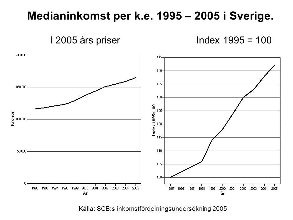 Medianinkomst per k.e. 1995 – 2005 i Sverige. I 2005 års priser Index 1995 = 100 Källa: SCB:s inkomstfördelningsundersökning 2005