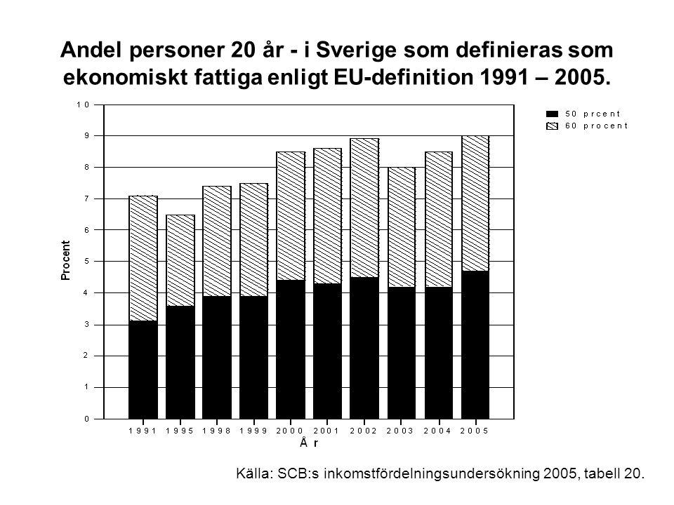 Andel personer 20 år - i Sverige som definieras som ekonomiskt fattiga enligt EU-definition 1991 – 2005. Källa: SCB:s inkomstfördelningsundersökning 2
