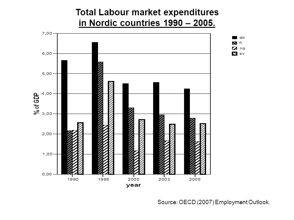 Total Labour market expenditures in Nordic countries 1990 – 2005.