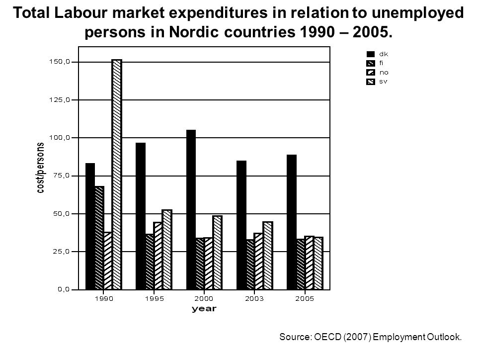 Total Labour market expenditures in relation to unemployed persons in Nordic countries 1990 – 2005.