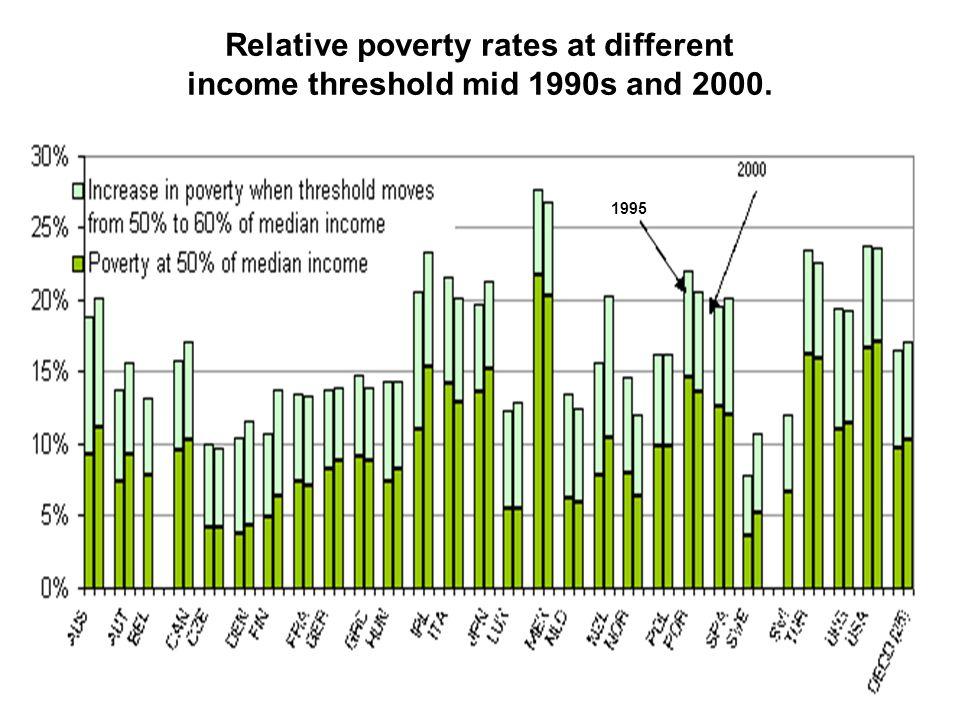 Antal helårsekvivalenter i åldern 20-64 med sociala ersättningar och bidrag 1990-2006..