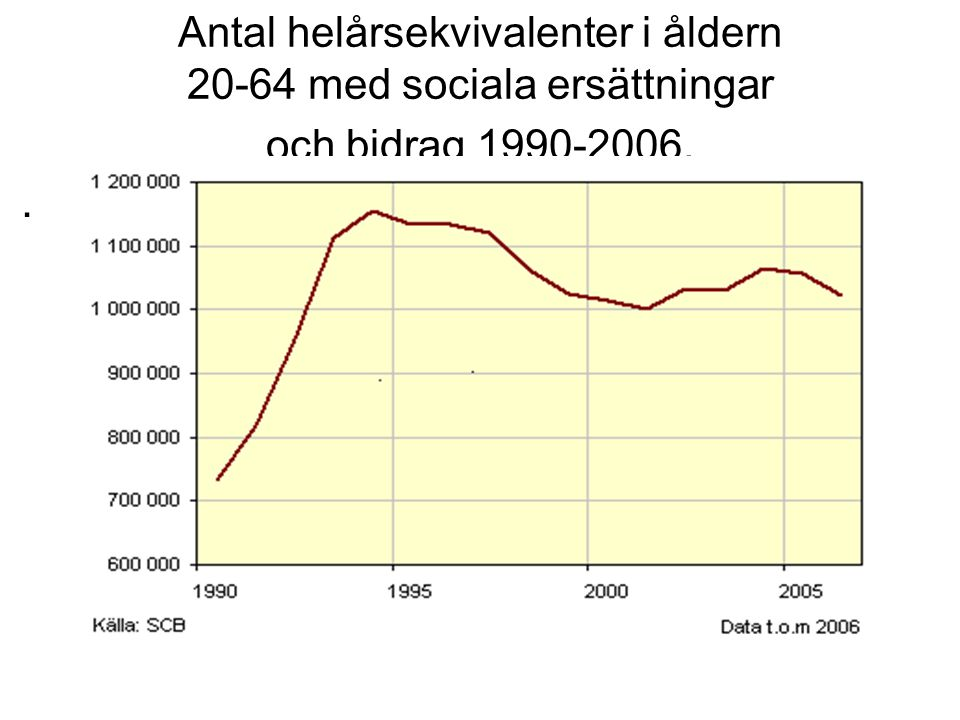 Active Labour Market Expenditures in Nordic Countries 1990 – 2005.