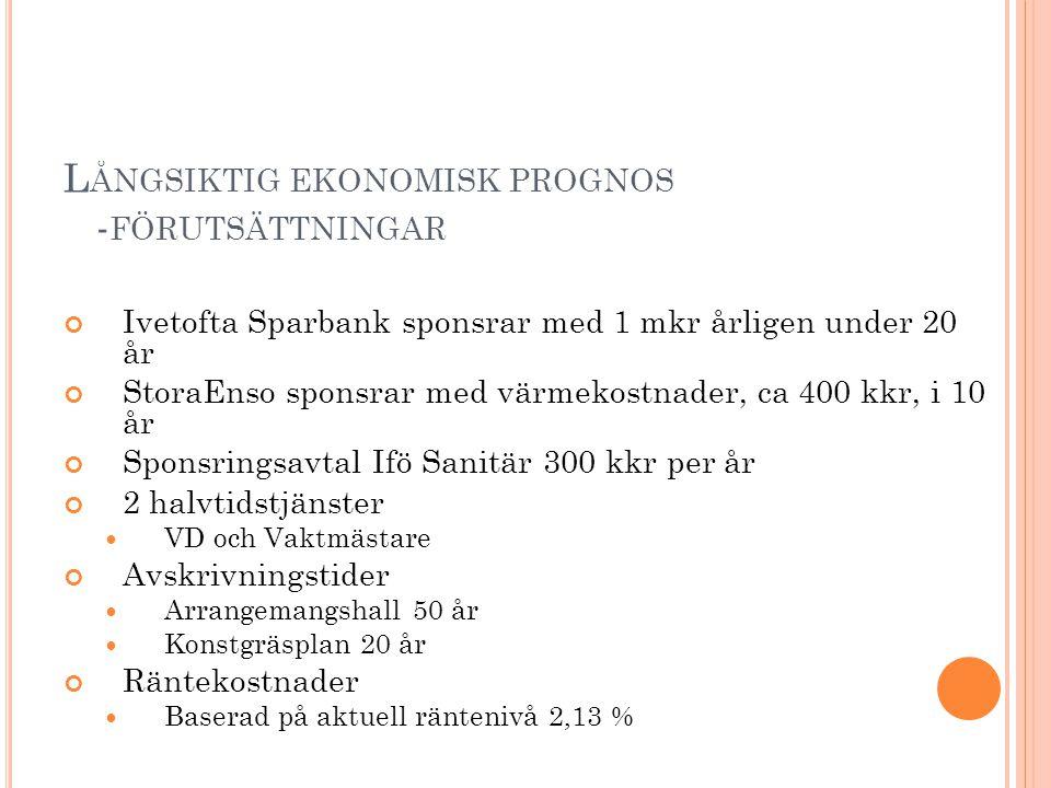 L ÅNGSIKTIG EKONOMISK PROGNOS - FÖRUTSÄTTNINGAR Ivetofta Sparbank sponsrar med 1 mkr årligen under 20 år StoraEnso sponsrar med värmekostnader, ca 400 kkr, i 10 år Sponsringsavtal Ifö Sanitär 300 kkr per år 2 halvtidstjänster VD och Vaktmästare Avskrivningstider Arrangemangshall 50 år Konstgräsplan 20 år Räntekostnader Baserad på aktuell räntenivå 2,13 %