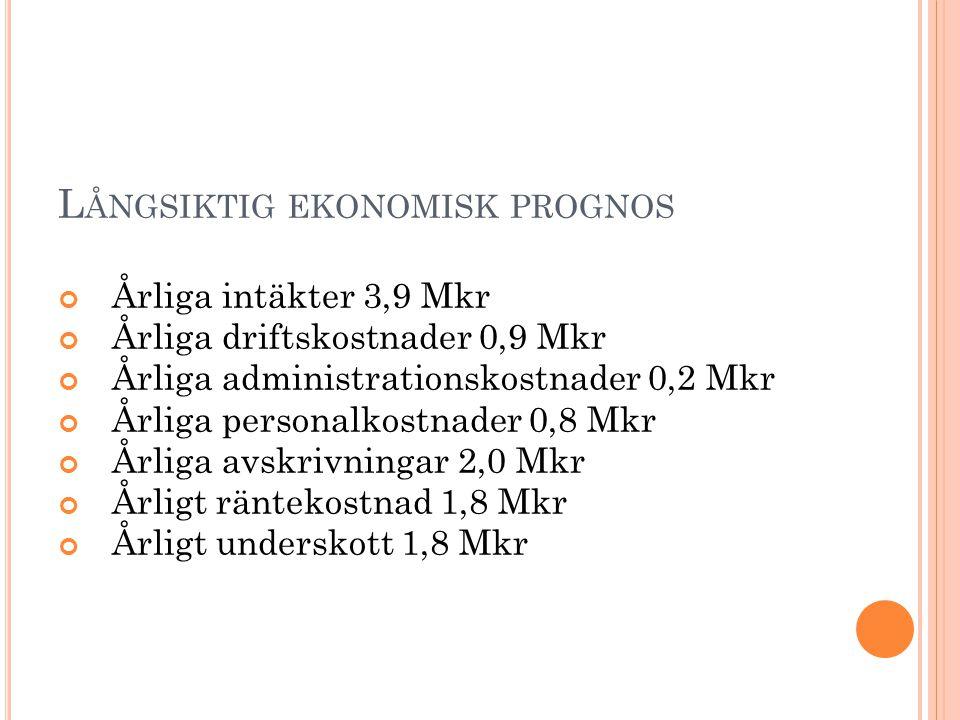L ÅNGSIKTIG EKONOMISK PROGNOS Årliga intäkter 3,9 Mkr Årliga driftskostnader 0,9 Mkr Årliga administrationskostnader 0,2 Mkr Årliga personalkostnader 0,8 Mkr Årliga avskrivningar 2,0 Mkr Årligt räntekostnad 1,8 Mkr Årligt underskott 1,8 Mkr