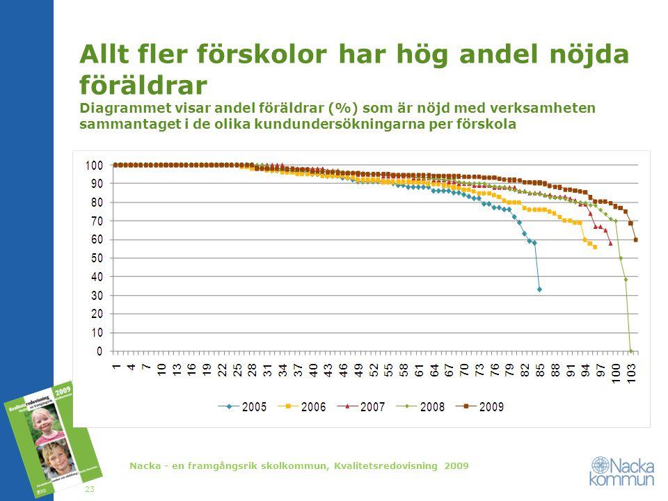 Allt fler förskolor har hög andel nöjda föräldrar Diagrammet visar andel föräldrar (%) som är nöjd med verksamheten sammantaget i de olika kundundersö
