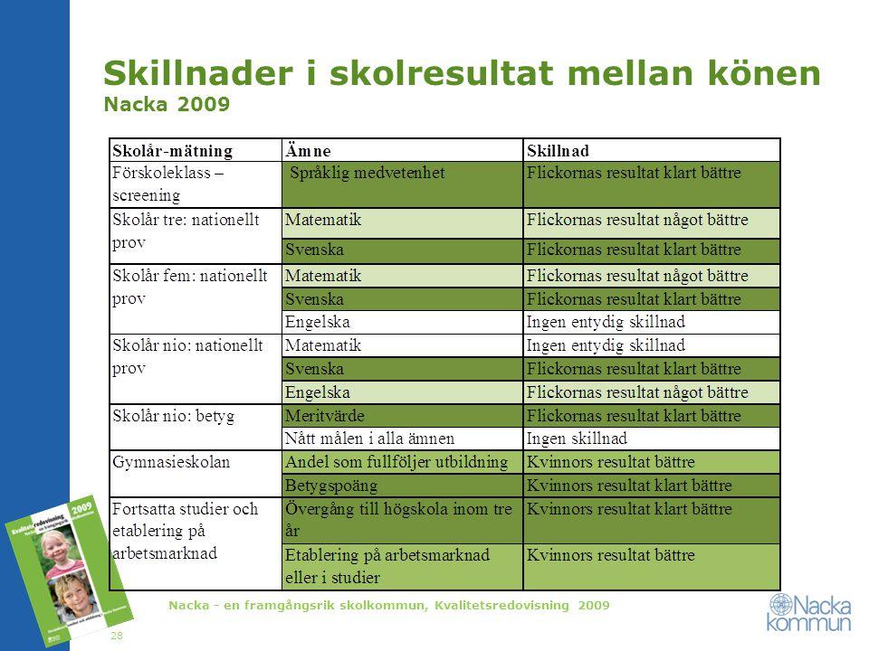 Skillnader i skolresultat mellan könen Nacka 2009 Nacka - en framgångsrik skolkommun, Kvalitetsredovisning 2009 28