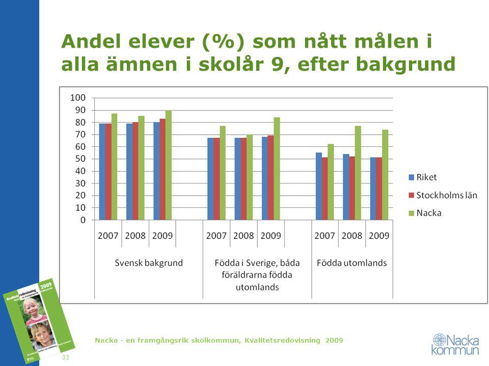 Andel elever (%) som nått målen i alla ämnen i skolår 9, efter bakgrund Nacka - en framgångsrik skolkommun, Kvalitetsredovisning 2009 33