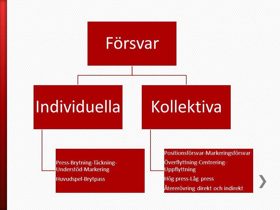 Försvar Individuella Press-Brytning-Täckning- Understöd-Markering Huvudspel-Brytpass Kollektiva Positionsförsvar-Markeringsförsvar Överflyttning-Centr