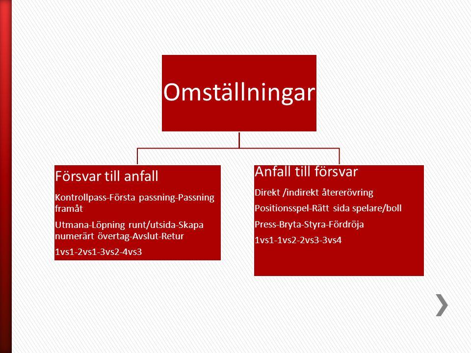 Omställningar Försvar till anfall Kontrollpass-Första passning-Passning framåt Utmana-Löpning runt/utsida-Skapa numerärt övertag-Avslut-Retur 1vs1-2vs