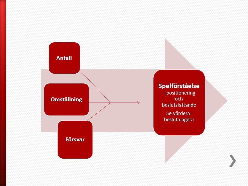 Anfall Omställning Försvar Spelförståelse – positionering och beslutsfattande Se-värdera- besluta-agera