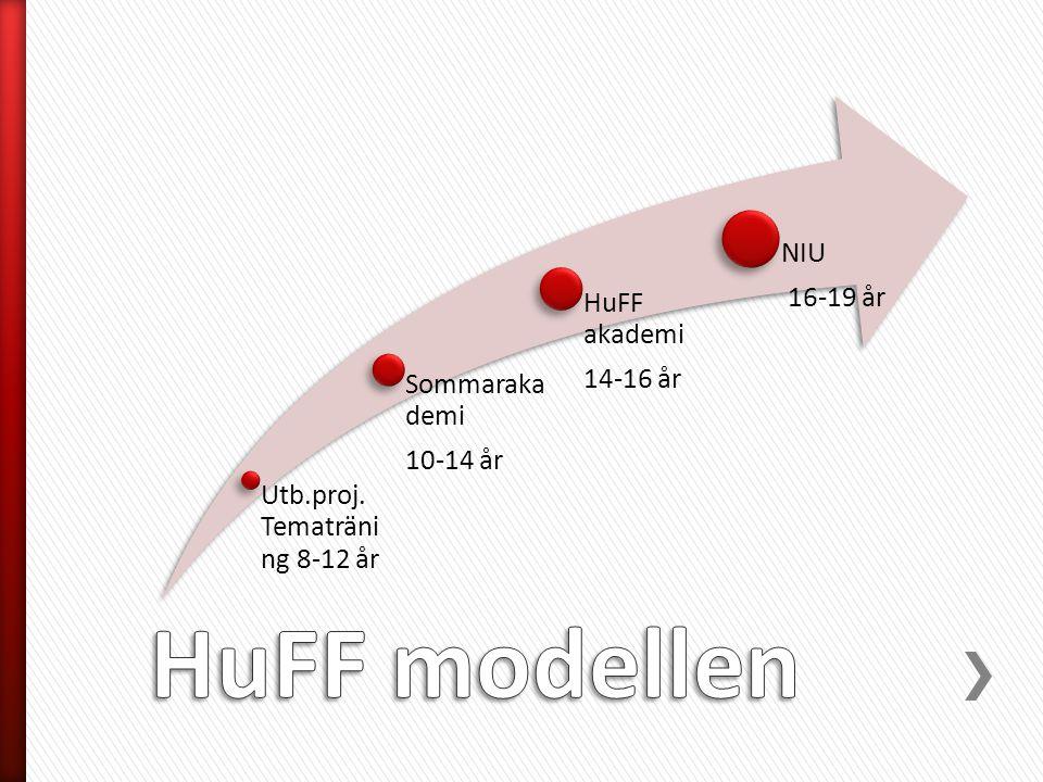 Utb.proj. Tematräni ng 8-12 år Sommaraka demi 10-14 år HuFF akademi 14-16 år NIU 16-19 år