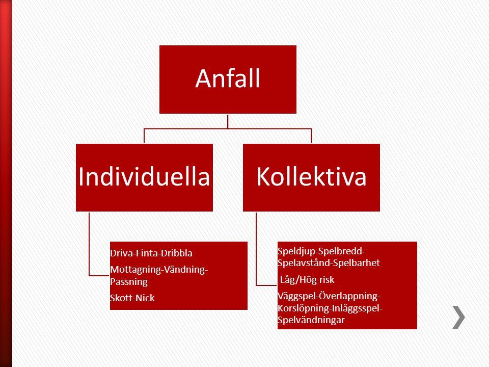 Anfall Individuella Driva-Finta-Dribbla Mottagning-Vändning-Passning Skott-Nick Kollektiva Speldjup-Spelbredd- Spelavstånd-Spelbarhet Låg/Hög risk Väg