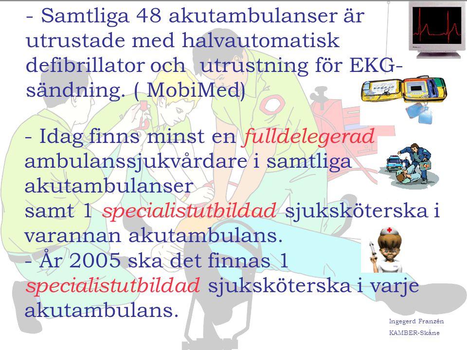 Ingegerd Franzén KAMBER-Skåne Insatstider vid prio 1 % av Regionens befolkning som nås av akutambulans inom 15 minuter : 2001 20022003 Ambulansdistrikt 1: 98% 98% 97% Ambulansdistrikt 2: 92% 92% 92% Ambulansdistrikt 3: 91% 91% 89% Ambulansdistrikt 4: 86% 85% 87% Ambulansdistrikt 5: 90% 88% 90%