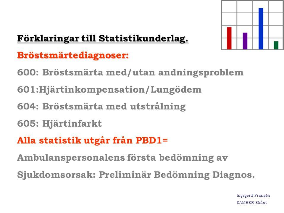 Ingegerd Franzén KAMBER-Skåne 2002 2003 Seloken givet prehospitalt. % 171 tillfällen 267 tillfällen