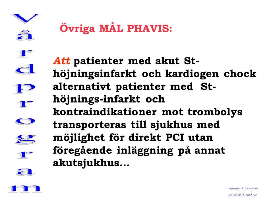 Ingegerd Franzén KAMBER-Skåne Ålders och köns-fördelning prehospital trombolys År 2002 och 2003 Ålder Antal