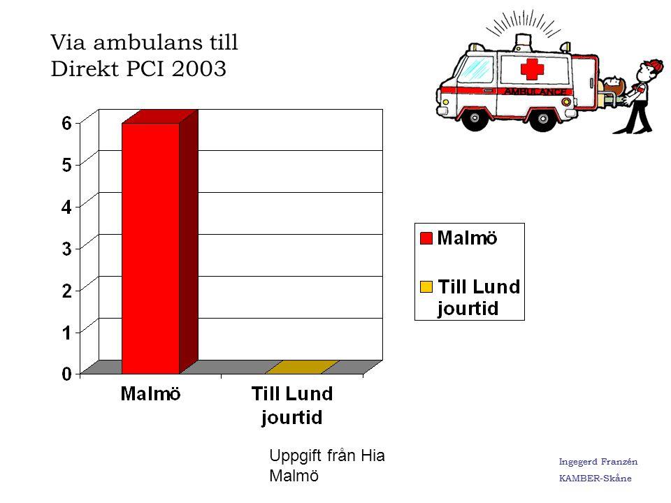Ingegerd Franzén KAMBER-Skåne Via ambulans till Direkt PCI 2003