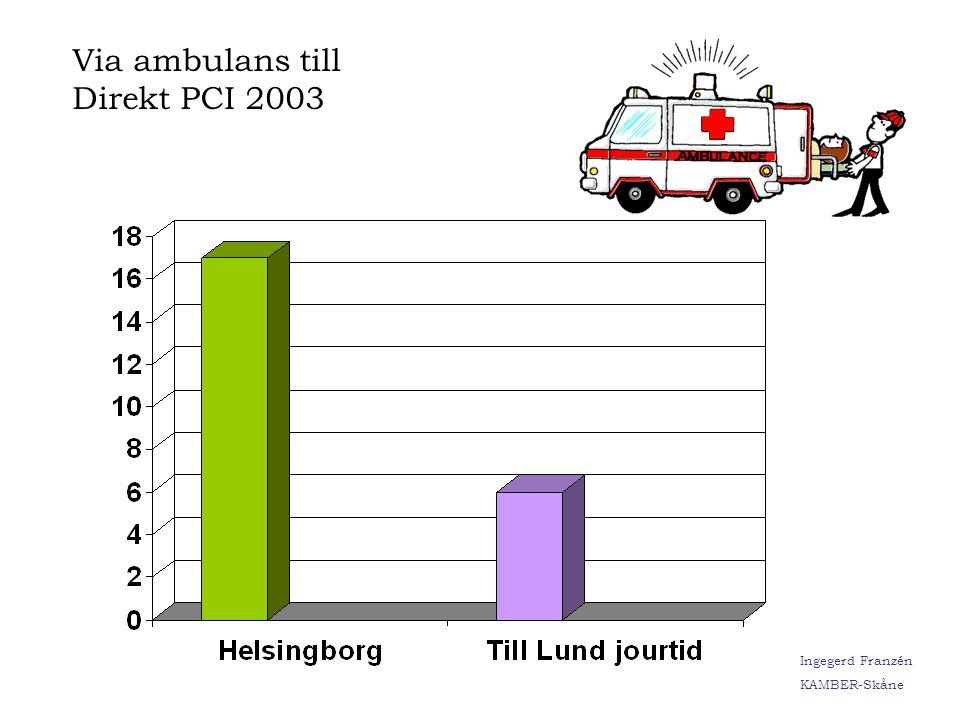 Ingegerd Franzén KAMBER-Skåne Uppgift från Hia Malmö Ingegerd Franzén KAMBER-Skåne Via ambulans till Direkt PCI 2003