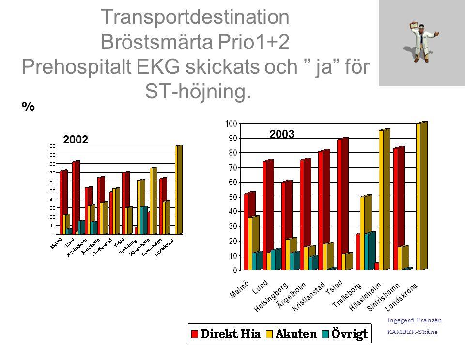 Ingegerd Franzén KAMBER-Skåne Att patienter med med typiska symtom och objektiva tecken på akut koronarsjukdom t.ex.