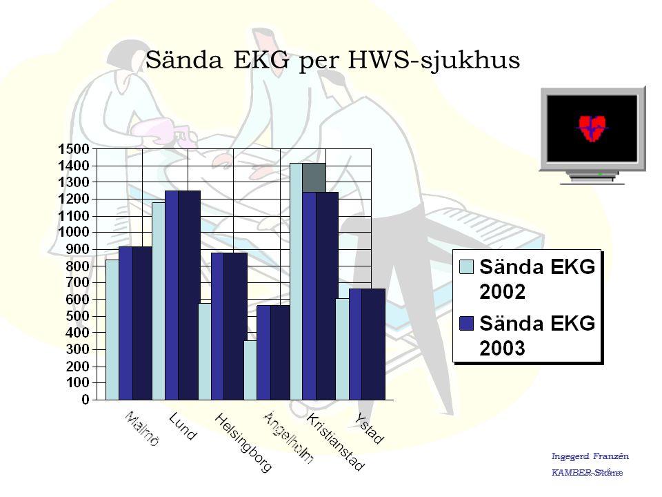 Ingegerd Franzén KAMBER-Skåne Tagna Ambulans-EKG i % av antal Bröstsmärta Målvärde 100% Ingegerd Franzén KAMBER-Skåne