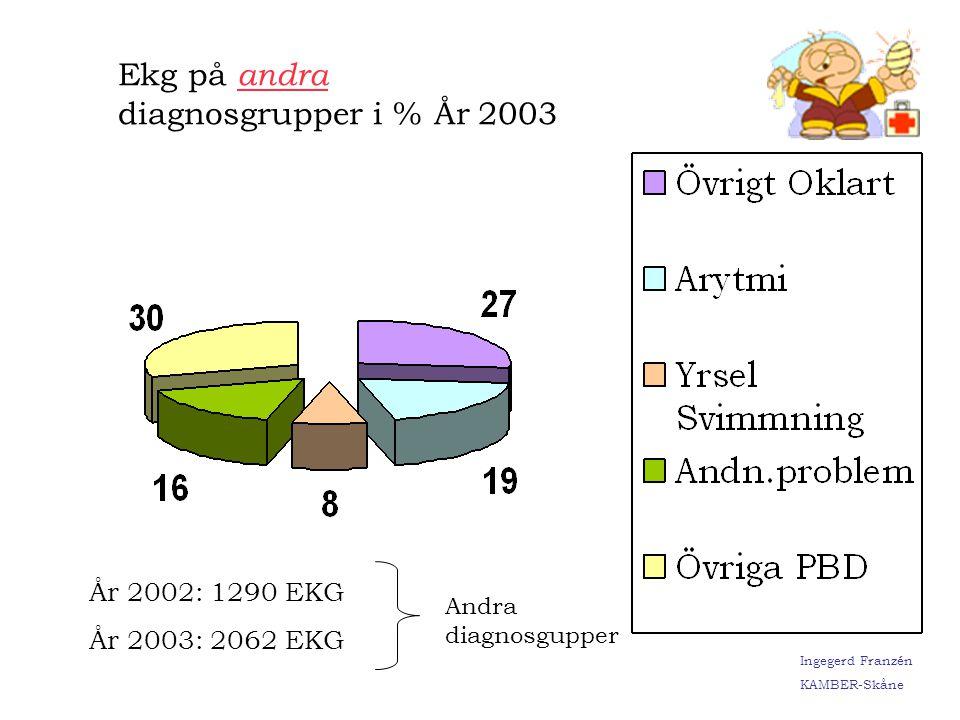 Ingegerd Franzén KAMBER-Skåne Sända EKG per HWS-sjukhus Ingegerd Franzén KAMBER-Skåne