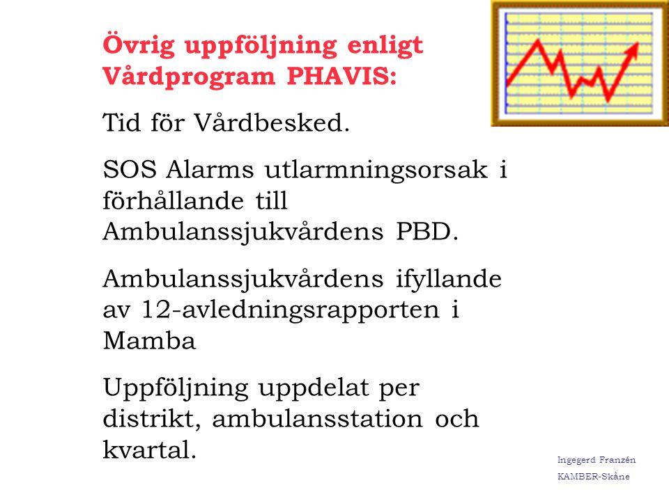 Ingegerd Franzén KAMBER-Skåne Ekg på andra diagnosgrupper i % År 2003 År 2002: 1290 EKG År 2003: 2062 EKG Andra diagnosgupper