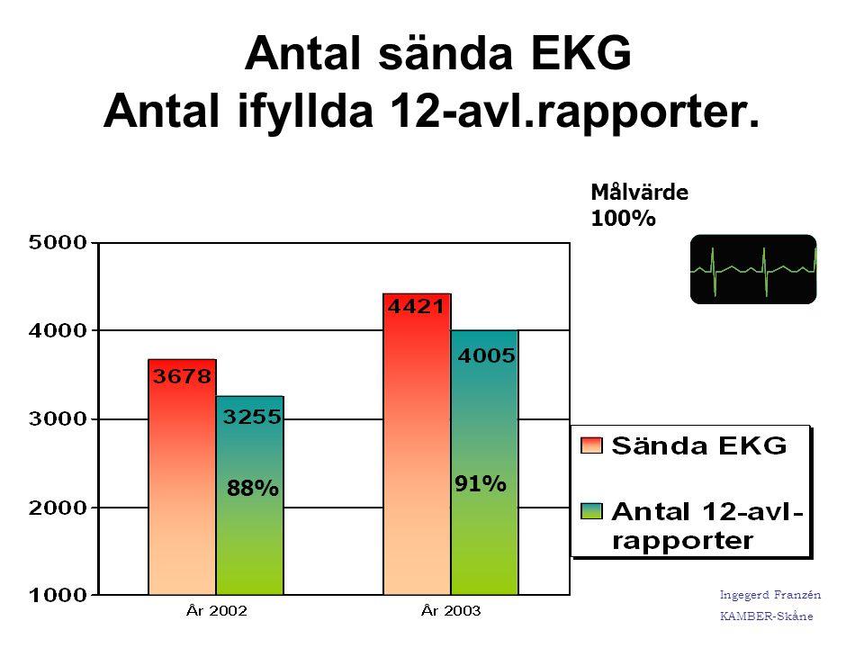 Ingegerd Franzén KAMBER-Skåne SOS Utlarmning Bröstsmärta i förhållande till ambulanssjukvårdens Preliminära Bedömning Bröstsmärta (PBD) 93 % 95 % % Överensstämmelse