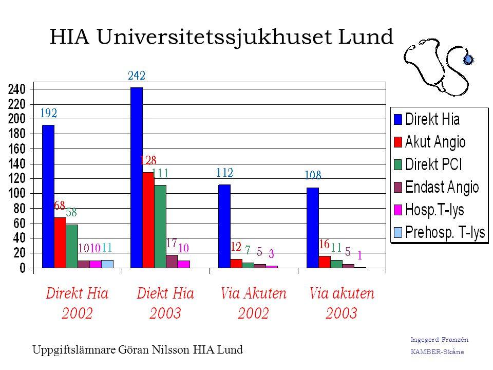 Ingegerd Franzén KAMBER-Skåne Antal sända EKG Antal ifyllda 12-avl.rapporter. 88% Målvärde 100% 91%