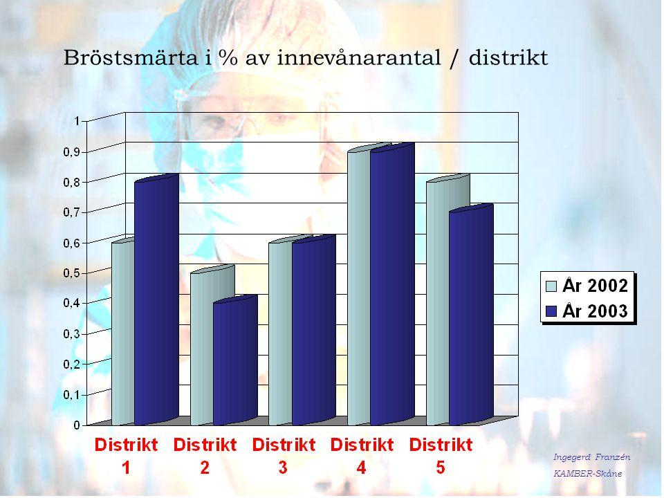Ingegerd Franzén KAMBER-Skåne Bröstsmärta i % av innevånarantal / distrikt Ingegerd Franzén KAMBER-Skåne