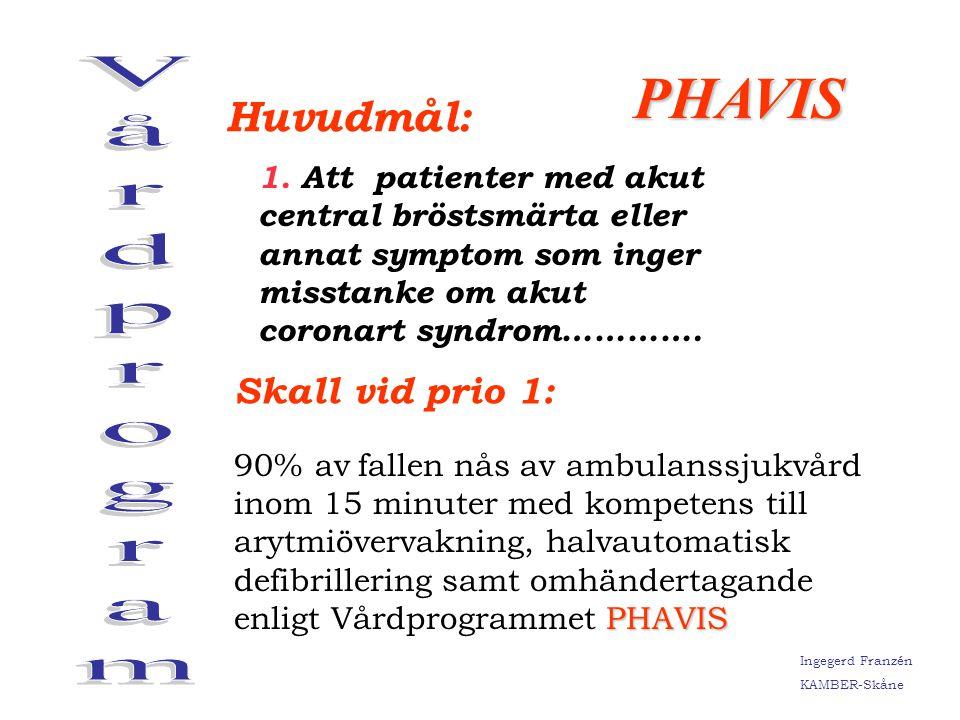 Ingegerd Franzén KAMBER-Skåne Prehospital Trombolys År 2002: 58 st År 2003: 23 st Ingegerd Franzén KAMBER-Skåne