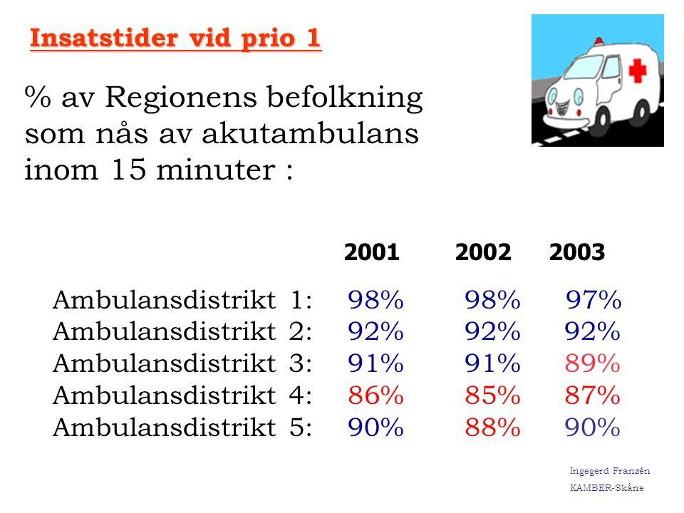 Ingegerd Franzén KAMBER-Skåne År 2002 År 2003 Prehospital Trombolys/kvartal