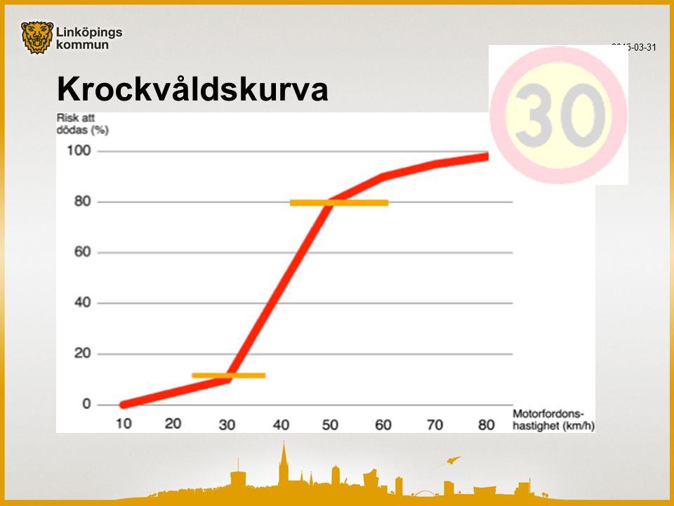 Korta resor Varannan bilresa i Sverige är kortare än 5 km Var fjärde resa är kortare än 2 km…..