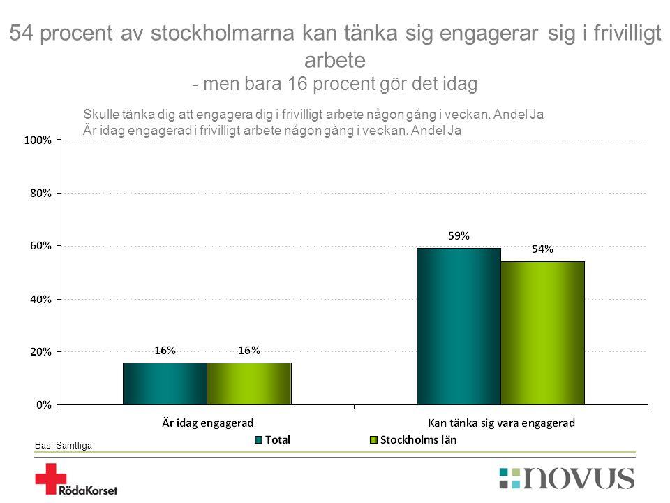 54 procent av stockholmarna kan tänka sig engagerar sig i frivilligt arbete - men bara 16 procent gör det idag Bas: Samtliga Skulle tänka dig att engagera dig i frivilligt arbete någon gång i veckan.
