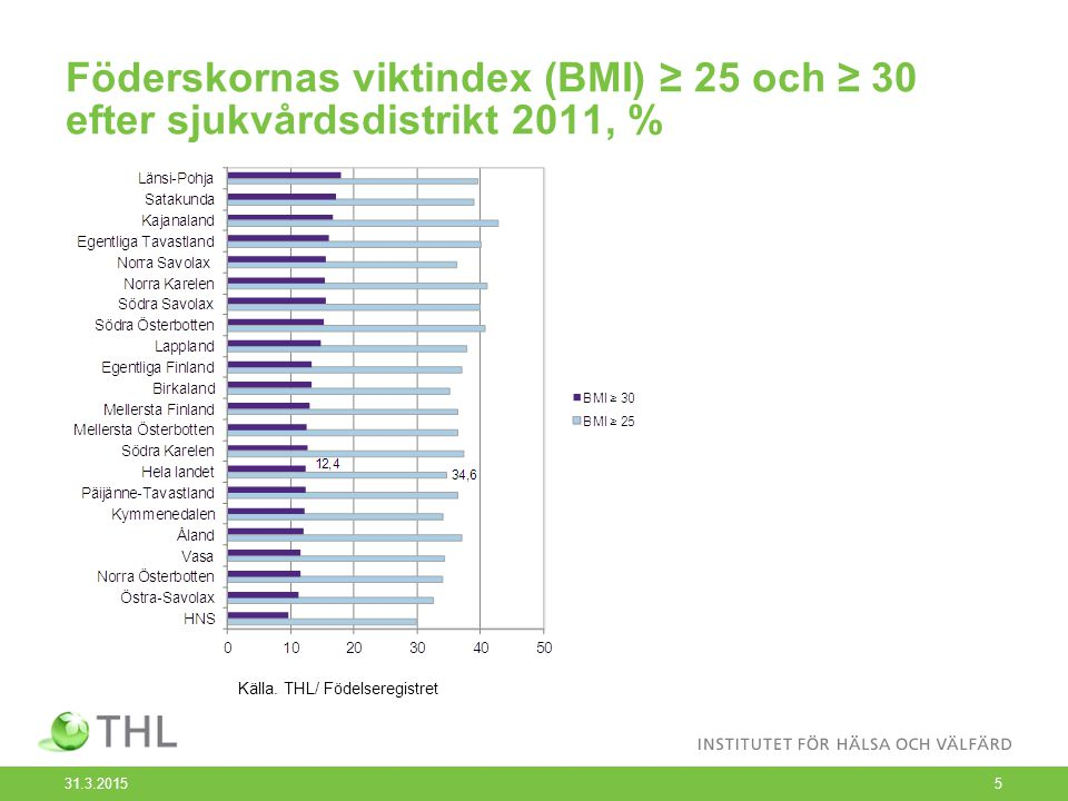 Föderskornas viktindex (BMI) ≥ 25 och ≥ 30 efter sjukvårdsdistrikt 2011, % 31.3.20155 Källa.