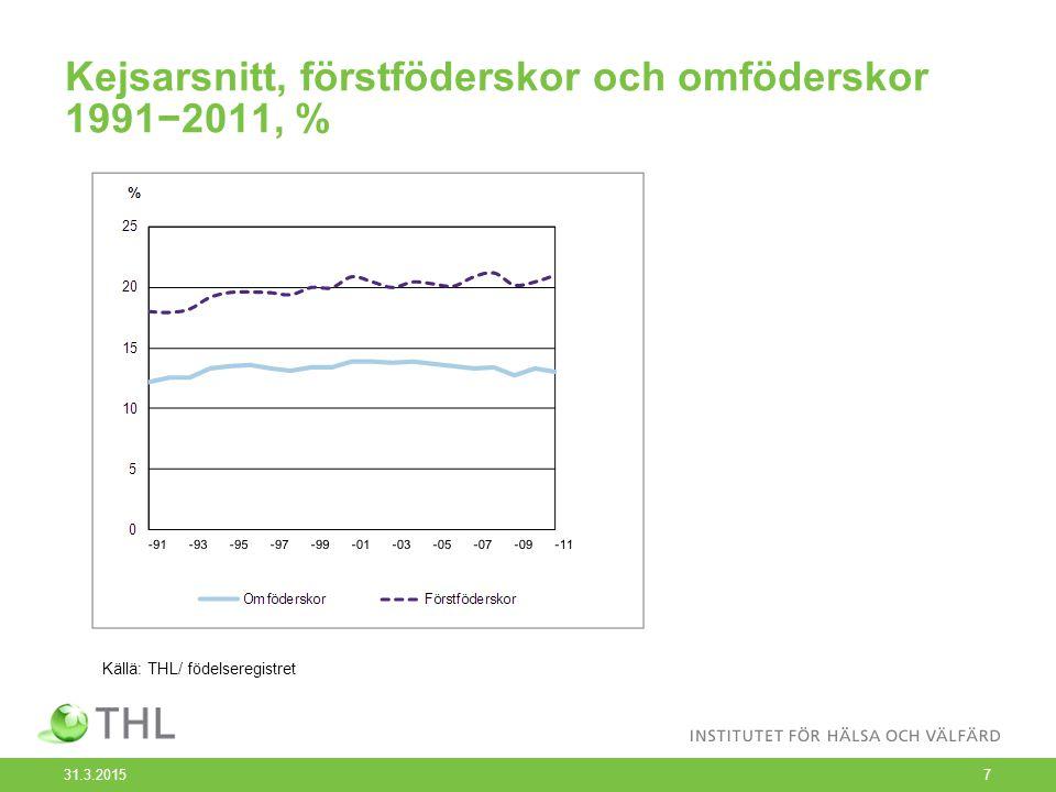 Kejsarsnitt, förstföderskor och omföderskor 1991−2011, % 31.3.20157 Källä: THL/ födelseregistret