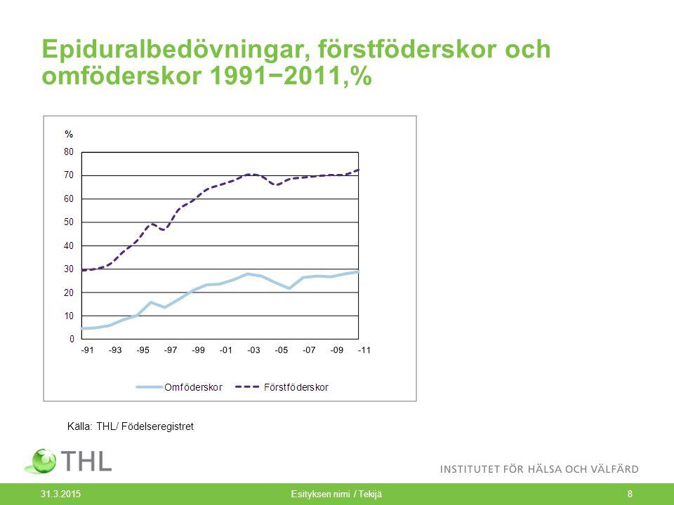 Epiduralbedövningar, förstföderskor och omföderskor 1991−2011,% 31.3.2015Esityksen nimi / Tekijä8 Källa: THL/ Födelseregistret