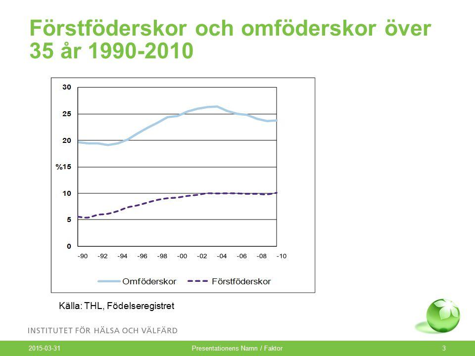 Förstföderskor och omföderskor över 35 år 1990-2010 2015-03-31 Presentationens Namn / Faktor3 Källa: THL, Födelseregistret