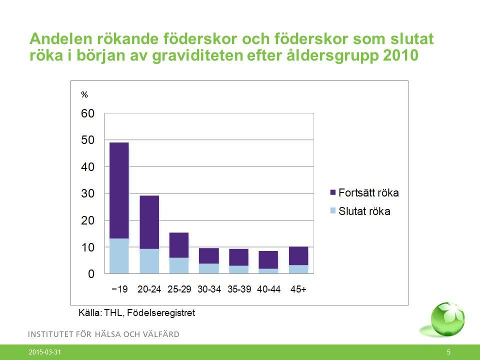 Andelen rökande föderskor och föderskor som slutat röka i början av graviditeten efter åldersgrupp 2010 2015-03-31 5 Källa: THL, Födelseregistret