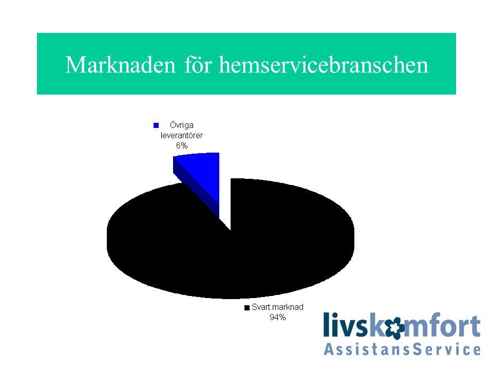 Marknaden för hemservicebranschen