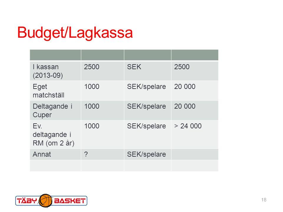 Budget/Lagkassa 18 I kassan (2013-09) 2500SEK2500 Eget matchställ 1000SEK/spelare20 000 Deltagande i Cuper 1000SEK/spelare20 000 Ev.