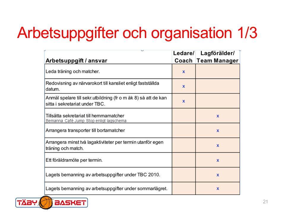 Arbetsuppgifter och organisation 1/3 21 Bemanna Café Jump Stop enligt lagschema