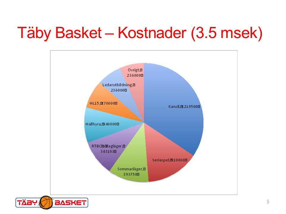 Täby Basket - Intäkter 6 Nettovinst kkr Sponsorer180 RTBC 2012130 Summercamp100 Skollovsläger60 Café Jump Stop50 Konfektion30 550